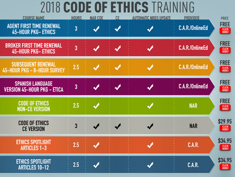 Ethics Training Chart 2018