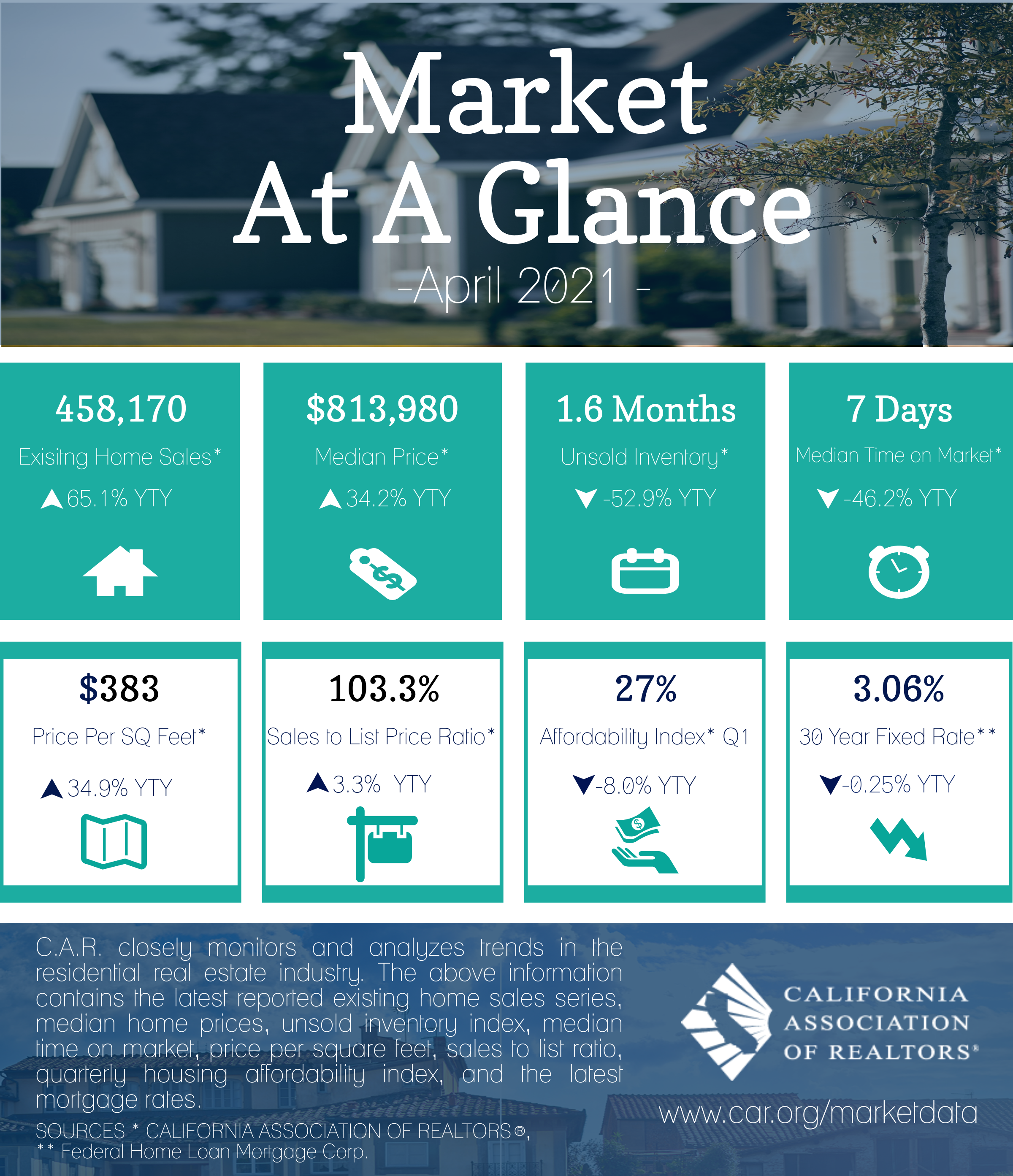 2021-04 Market at a Glance