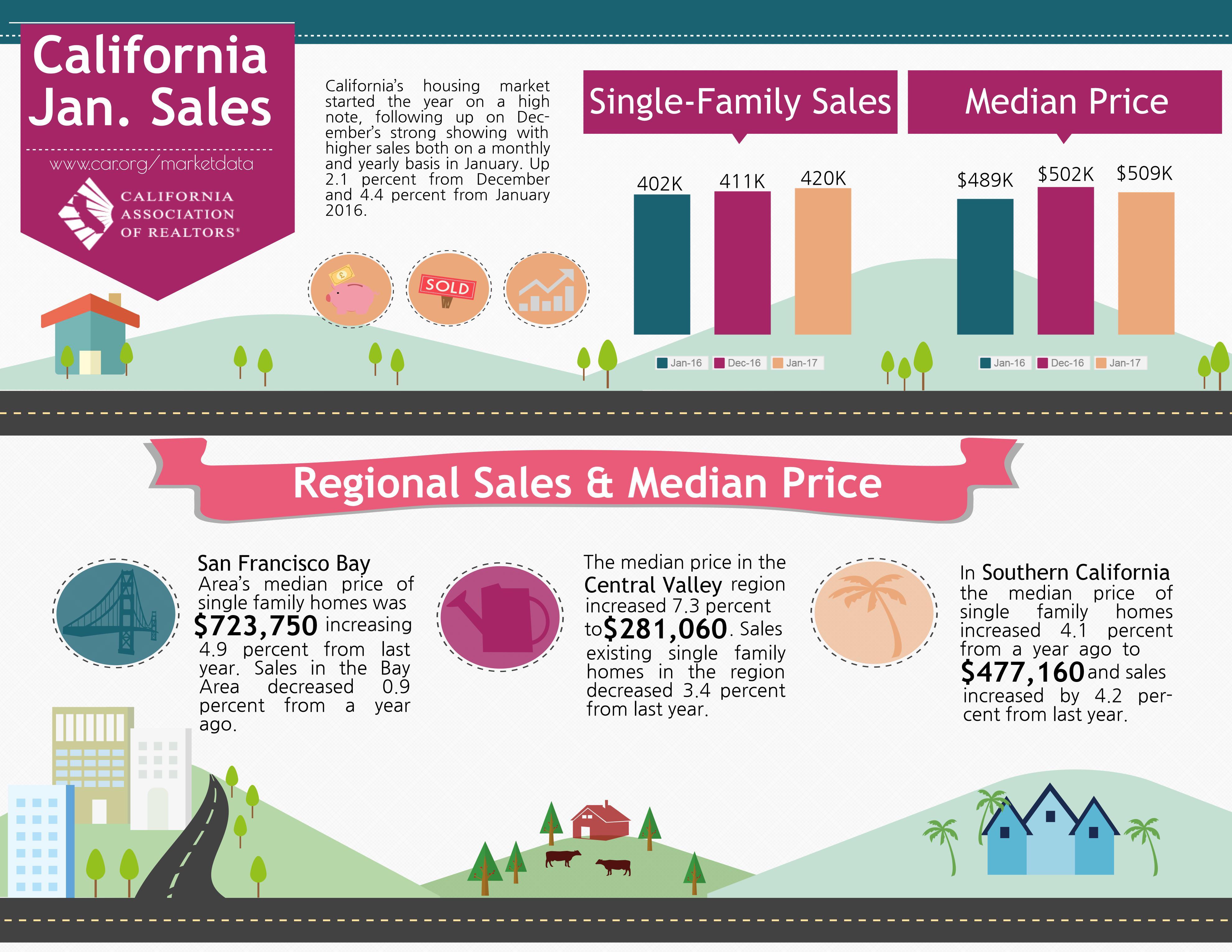 California Sales Report (January 2017)