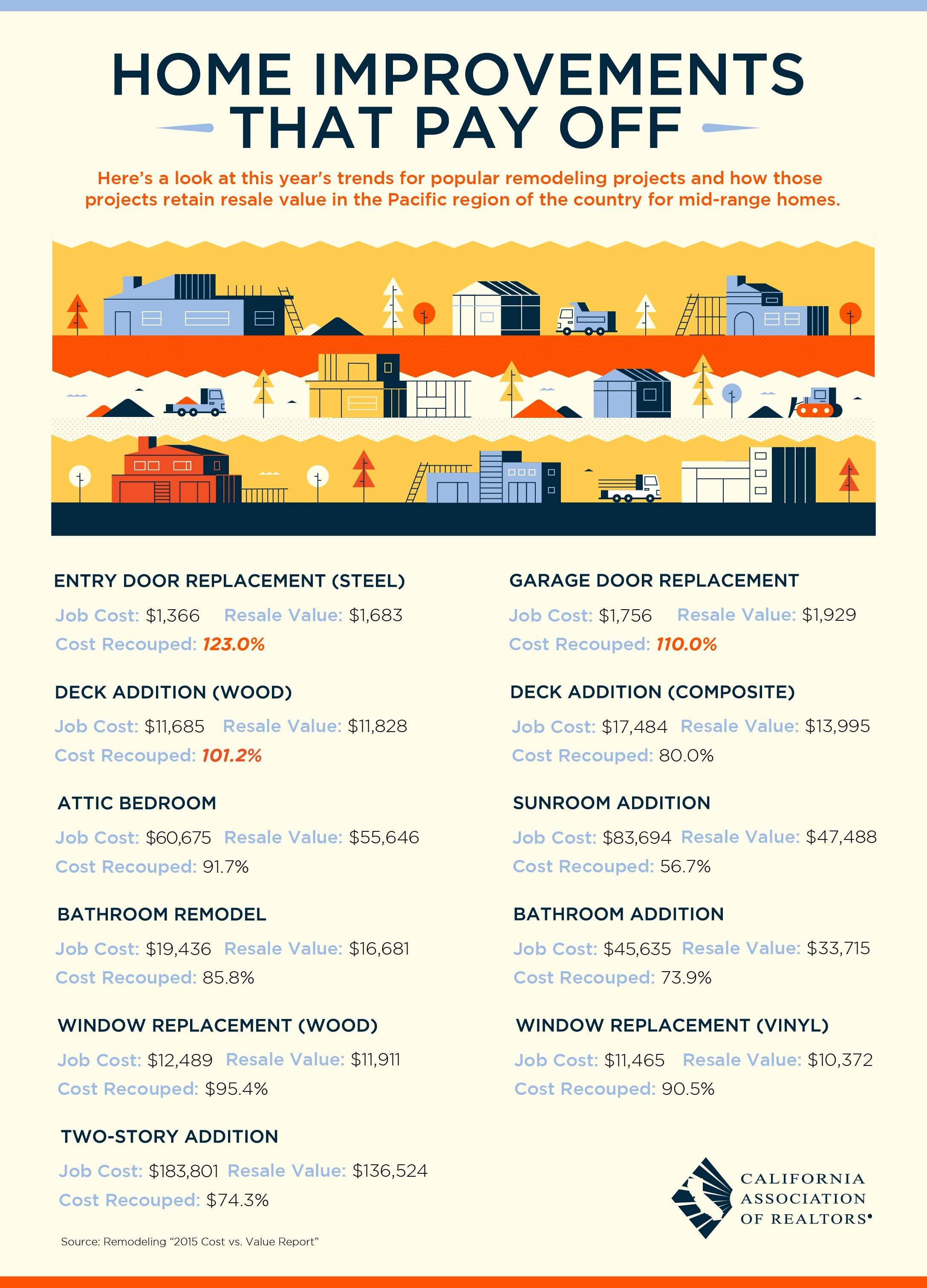Boston Midtown and Beacon Hill improvements that pay off