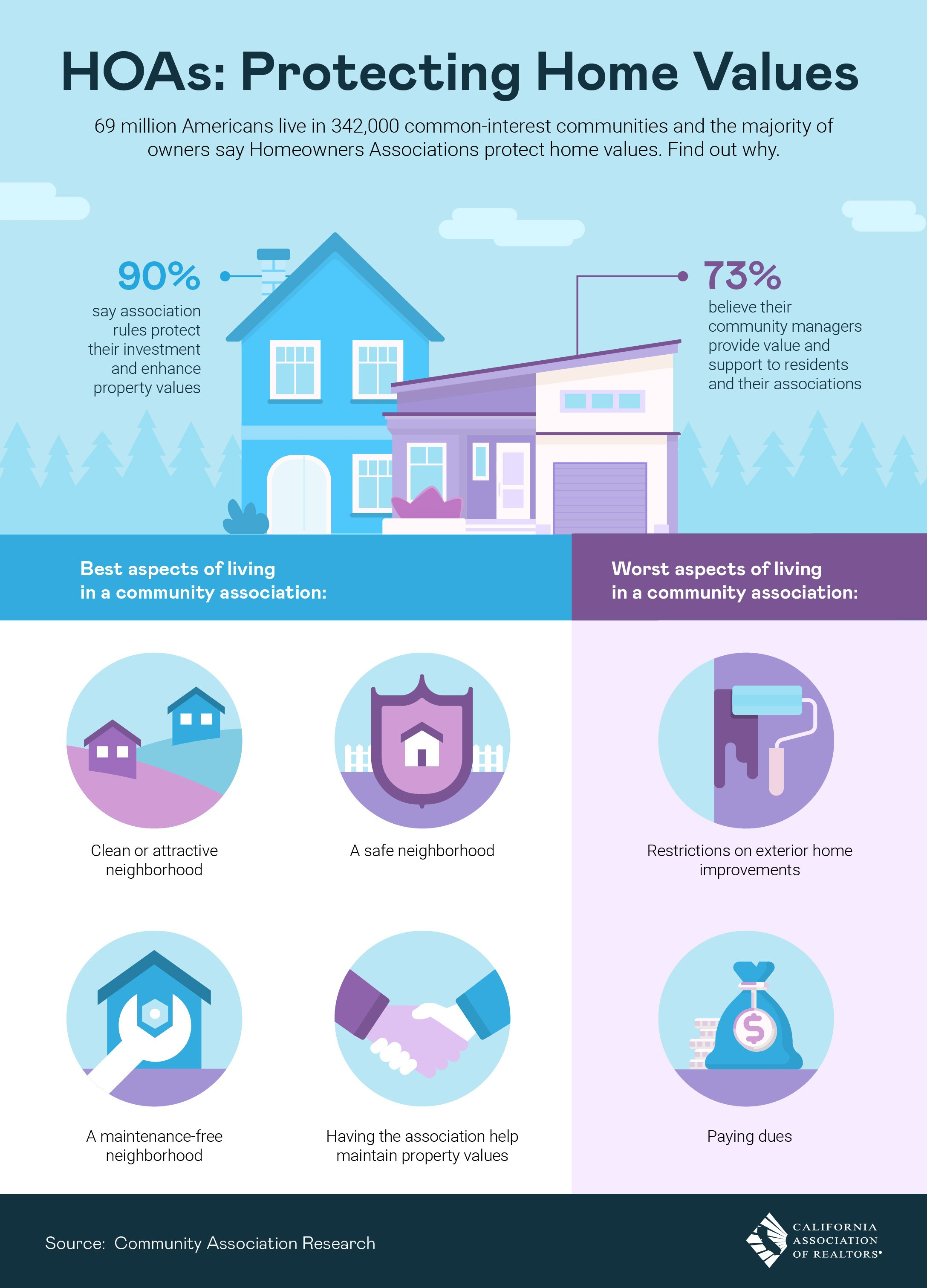 Hoas Protecting Home Values