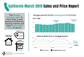 CA March 2019 - Sales and Price Report infographic